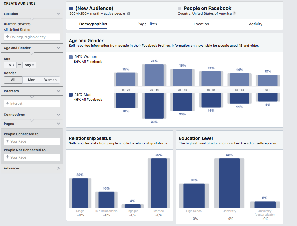 Audience Insight Tool Facebook