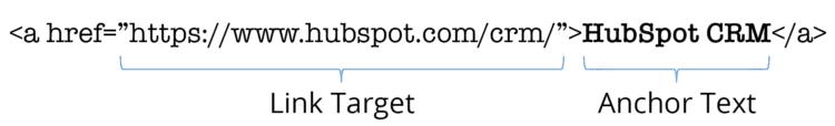 Anchor text HTML example