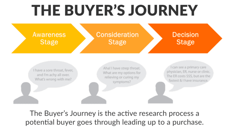 The buyer's journey has significant value on your marketing and inbound website.