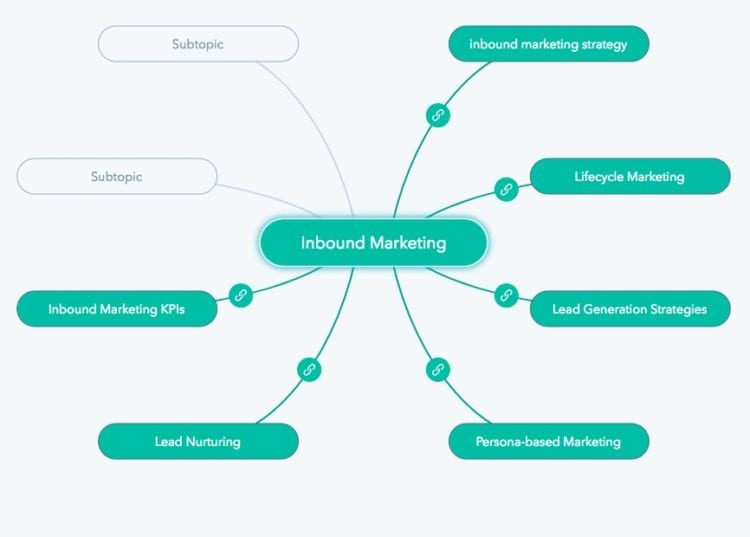 Internal content linking with the HubSpot SEO tool
