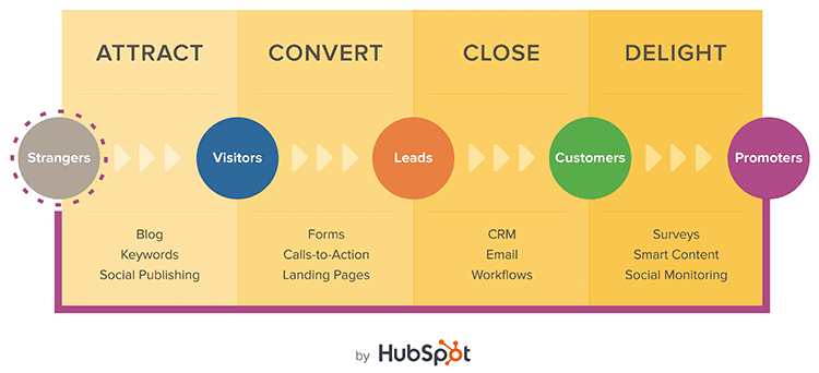 Typical HubSpot Conversion Path: Attract > Convert > Close > Delight