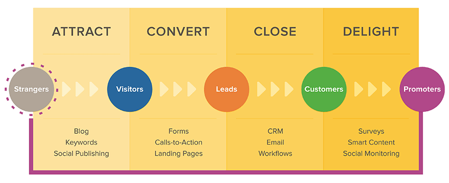 Outsourcing efforts should include the Inbound sales and marketing methodology