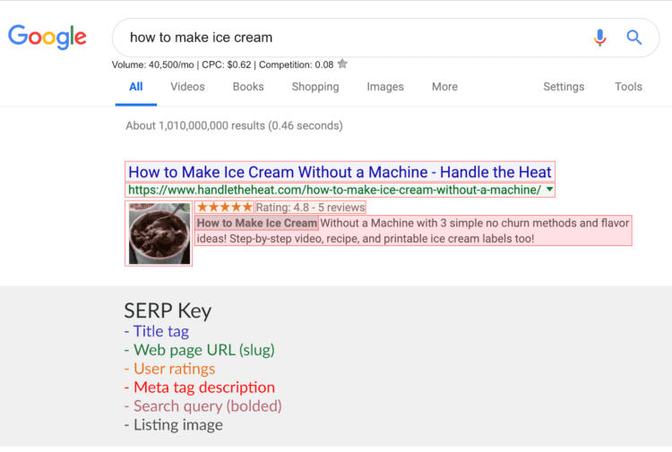 SERP key used to show meta tag impact on Google search results