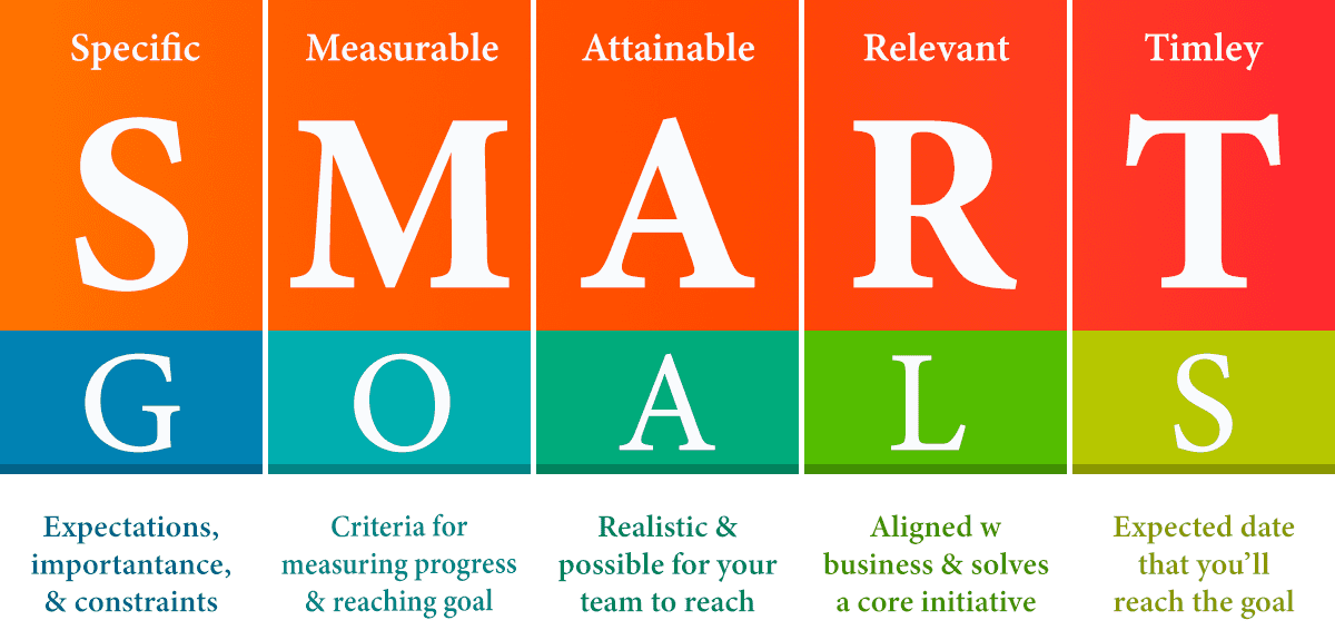 SMART Goal (Specific - Measurable - Attainable - Relevant - Timely)
