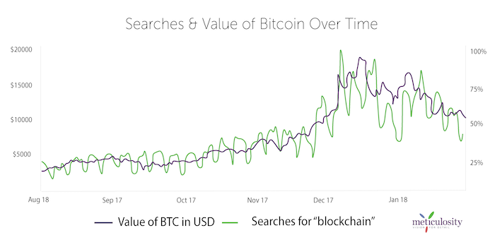 Value-of-Bitcoin-and-search-vol-Seo@5x