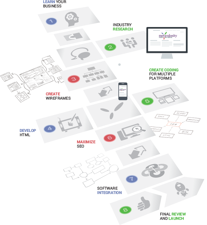 Ecommerce Web Design Process