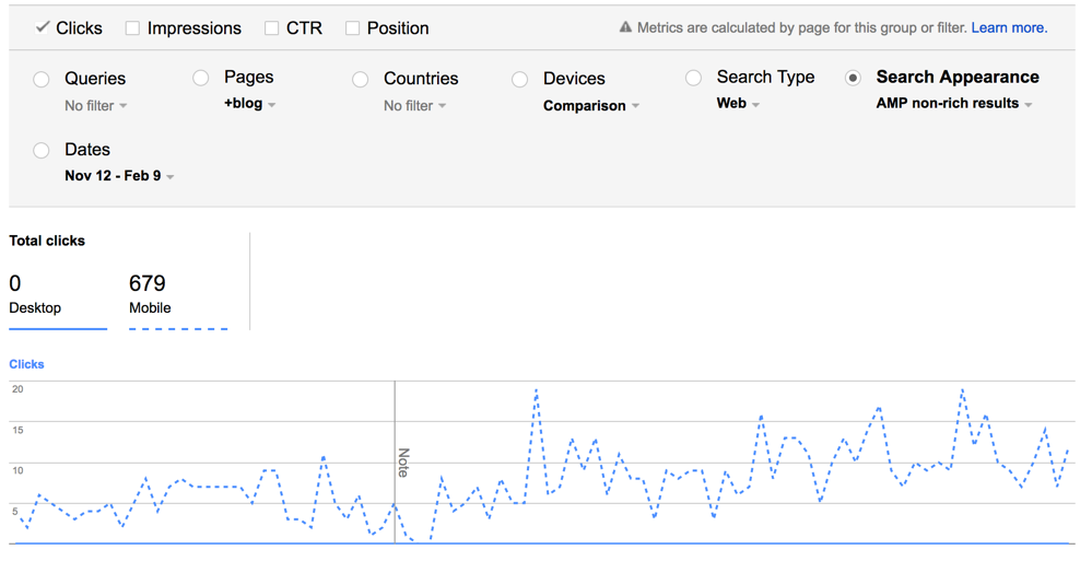 How much traffic comes from AMP?