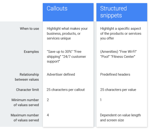 Callouts-vs-Structured-Snippets