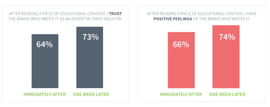 After a week, brand affinity study found that trust of brands increased