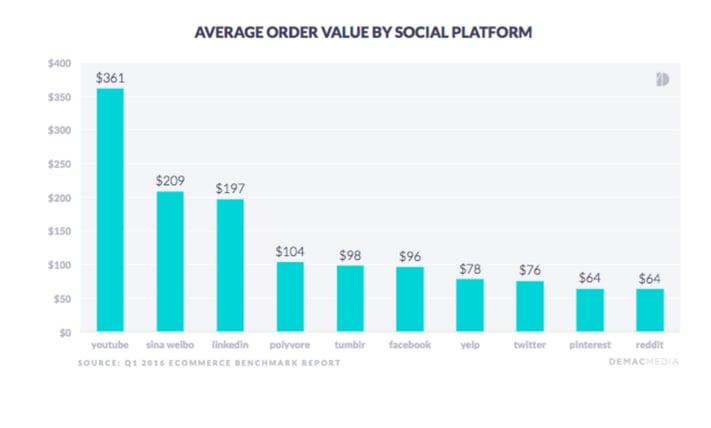 Average Order by Social Media Channel