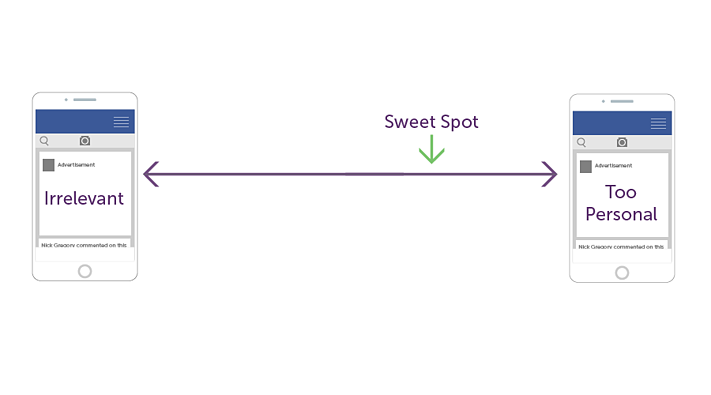 The sweet spot between irrelevant and personal ads
