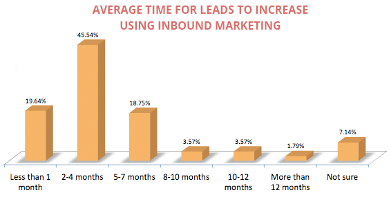 how-long-does-inbound-marketing-take.png
