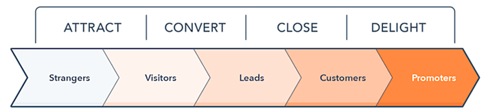 Inbound Marketing methodology as outlined by Hubspot