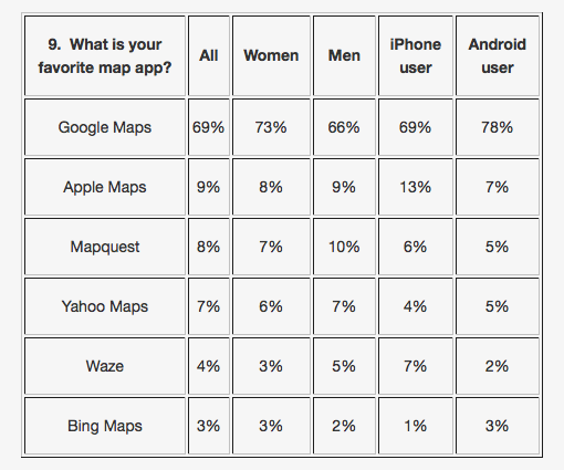Map App Use on Mobile Devices
