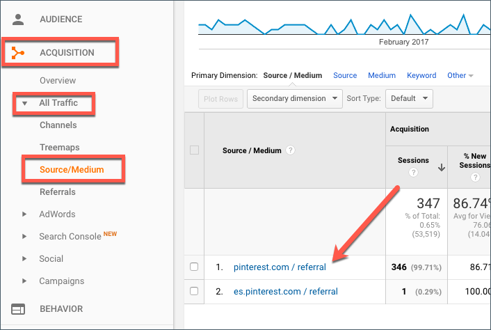 Pinterest Traffic in Google Analytics