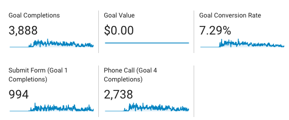 Google Analytics Call Conversions