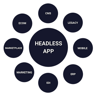 headless-applications