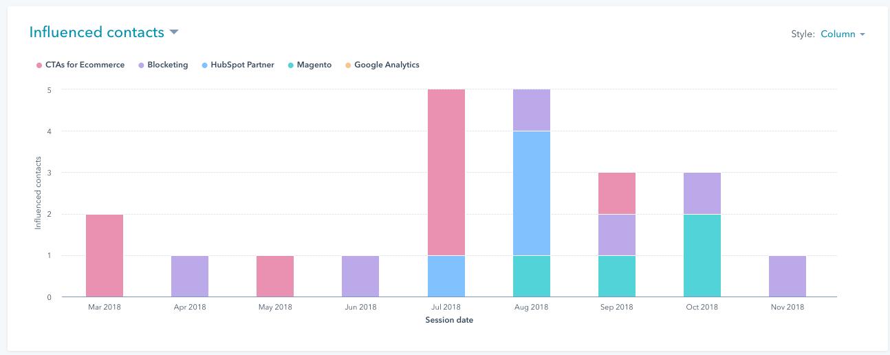 HubSpot Campaign Analytics