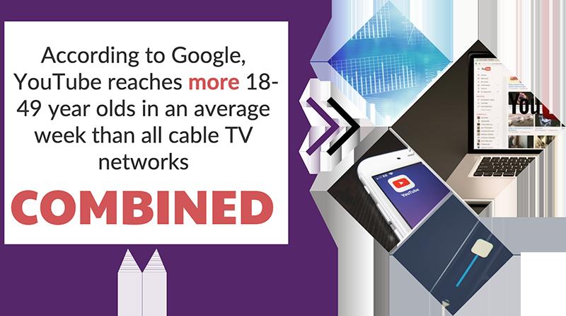 Inbound Video Stats