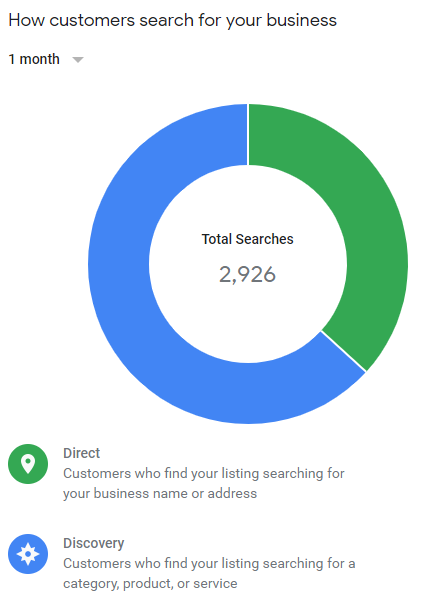 GMB - How customers search insights
