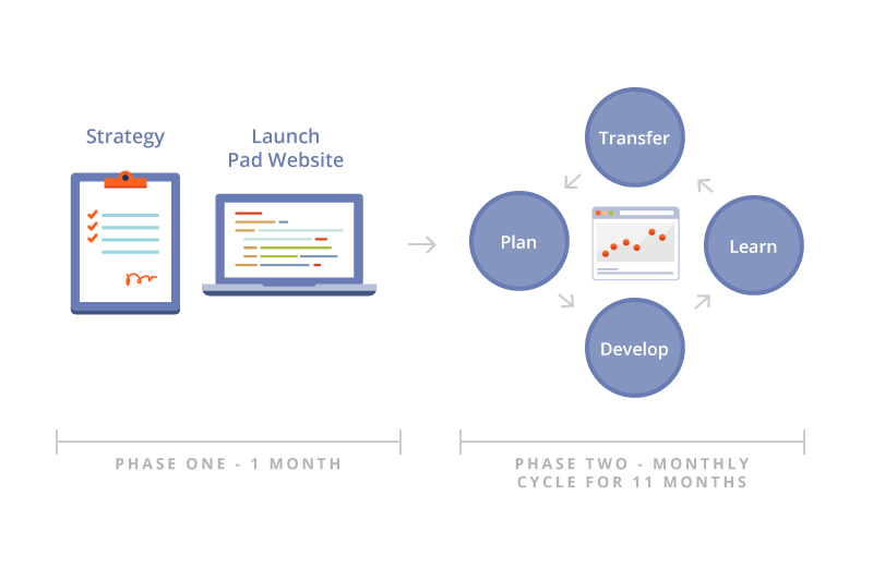 Growth-Driven Design Cycle